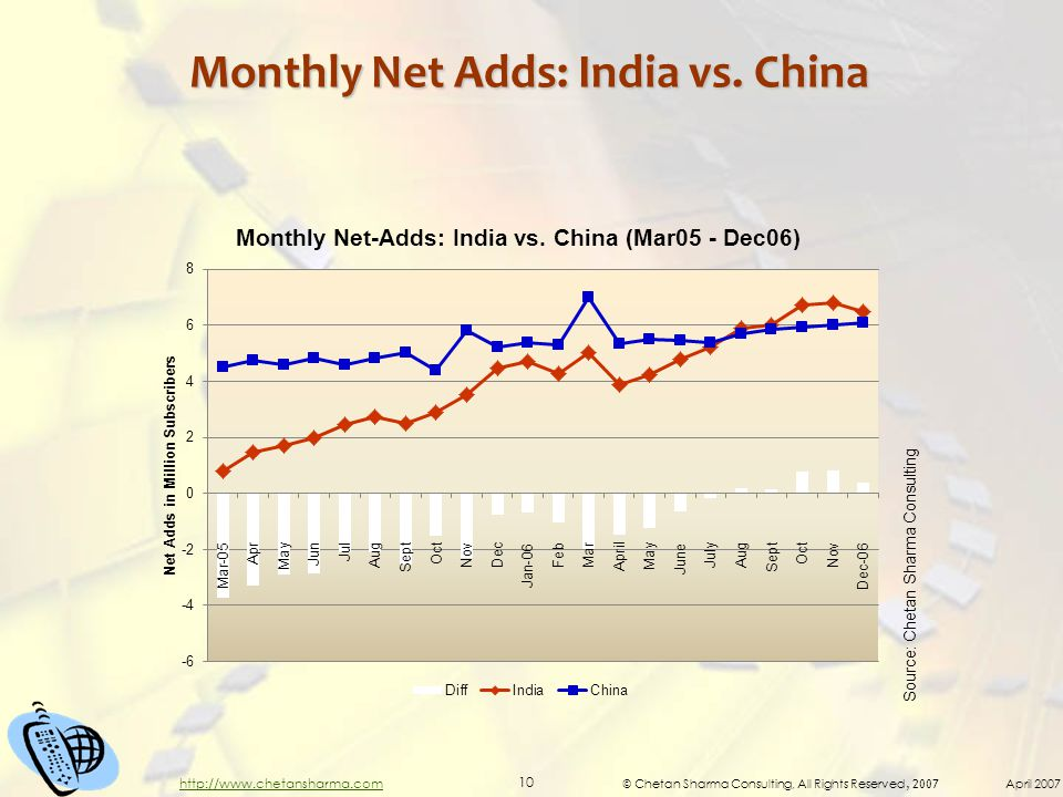 © Chetan Sharma Consulting, All Rights Reserved, 2007 April 2007 10 http://www.chetansharma.com Monthly Net Adds: India vs.