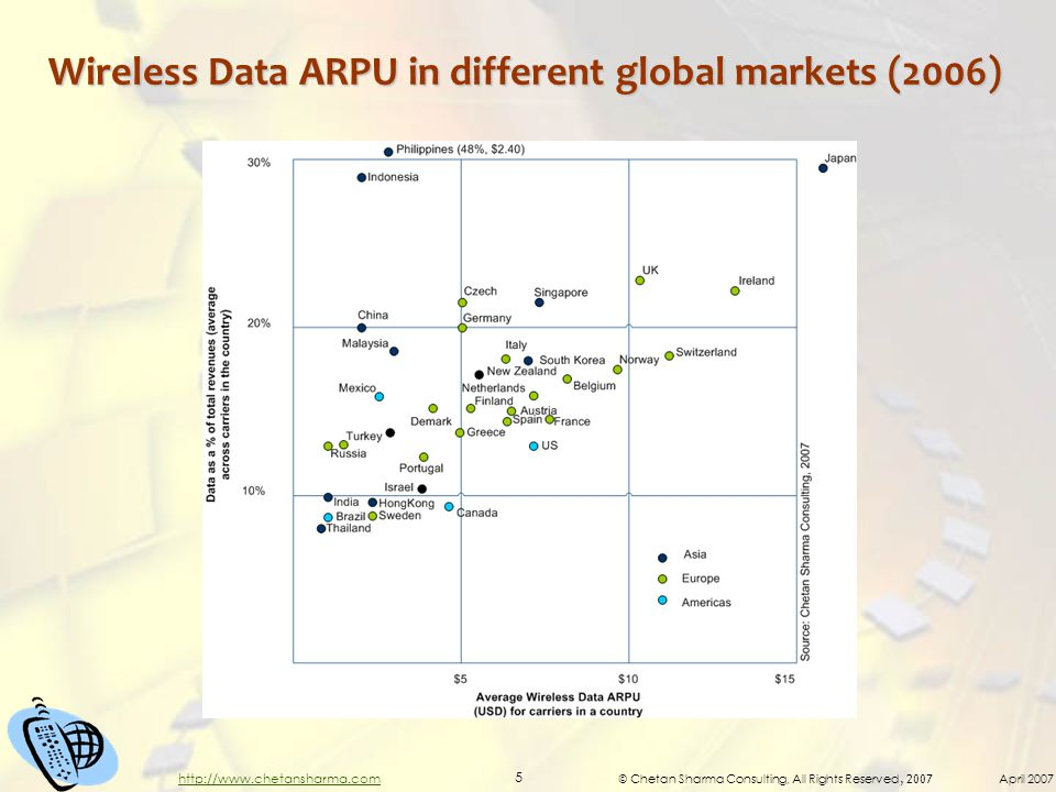© Chetan Sharma Consulting, All Rights Reserved, 2007 April 2007 5 http://www.chetansharma.com Wireless Data ARPU in different global markets (2006)