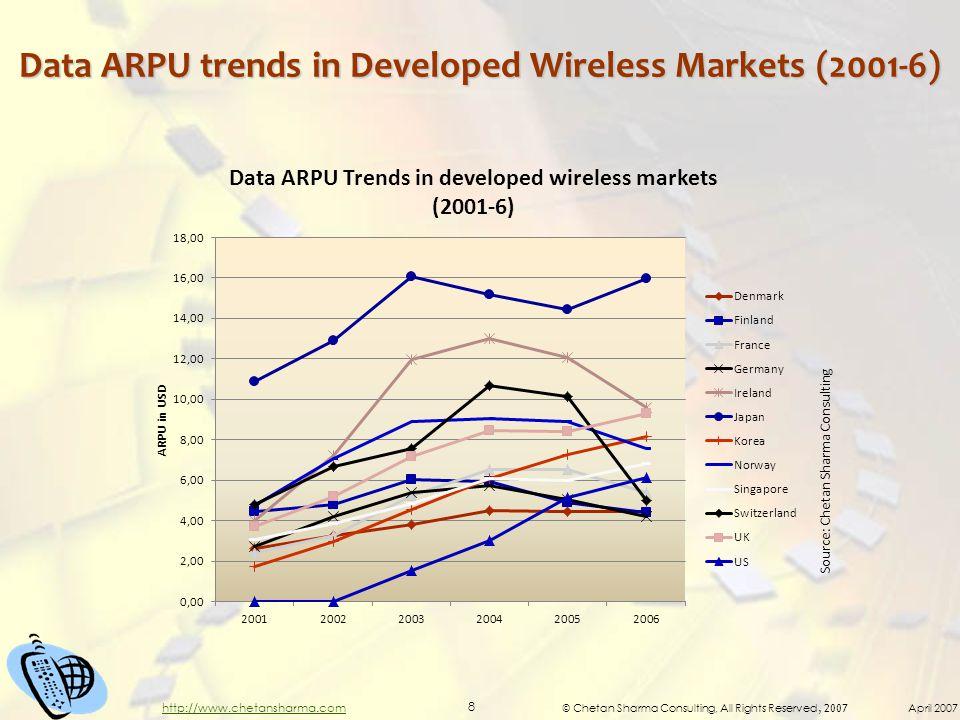 © Chetan Sharma Consulting, All Rights Reserved, 2007 April 2007 8 http://www.chetansharma.com Data ARPU trends in Developed Wireless Markets (2001-6)