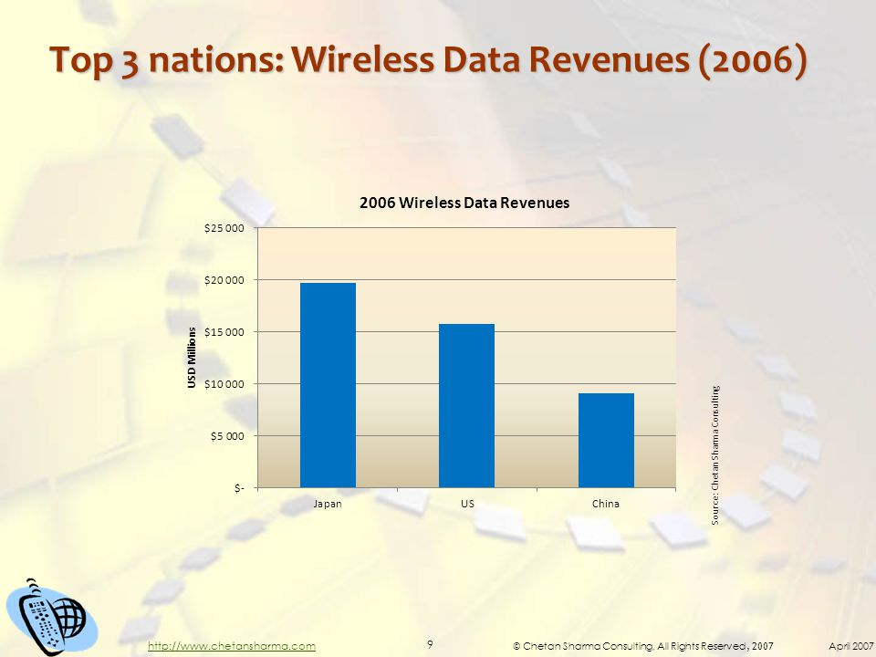 © Chetan Sharma Consulting, All Rights Reserved, 2007 April 2007 9 http://www.chetansharma.com Top 3 nations: Wireless Data Revenues (2006) Source: Ch