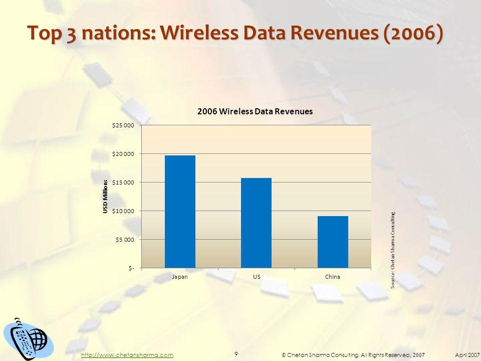 © Chetan Sharma Consulting, All Rights Reserved, 2007 April 2007 9 http://www.chetansharma.com Top 3 nations: Wireless Data Revenues (2006) Source: Chetan Sharma Consulting