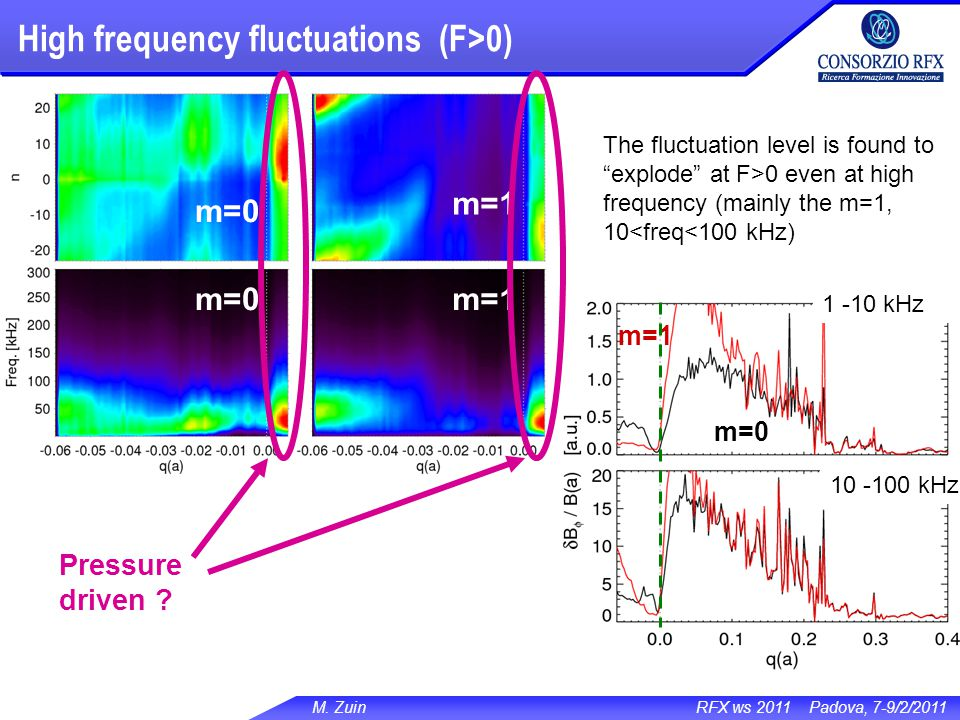 M. Zuin RFX ws 2011 Padova, 7-9/2/2011 High frequency fluctuations (F>0) 1 -10 kHz 10 -100 kHz m=1 m=0 m=1 Pressure driven ? The fluctuation level is