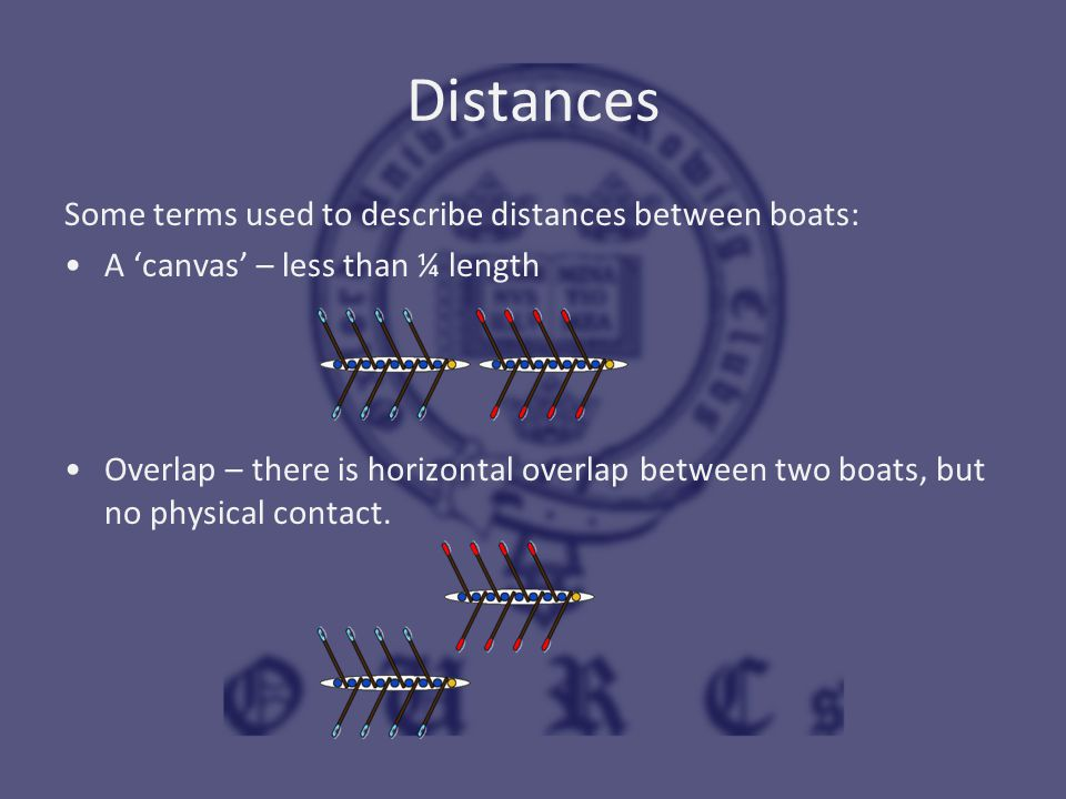 Distances Some terms used to describe distances between boats: A 'canvas' – less than ¼ length Overlap – there is horizontal overlap between two boats