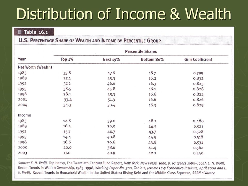 Distribution of Income & Wealth