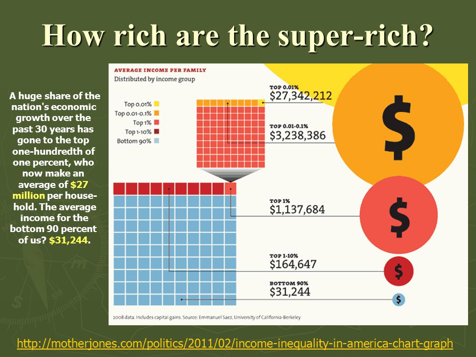 How rich are the super-rich.