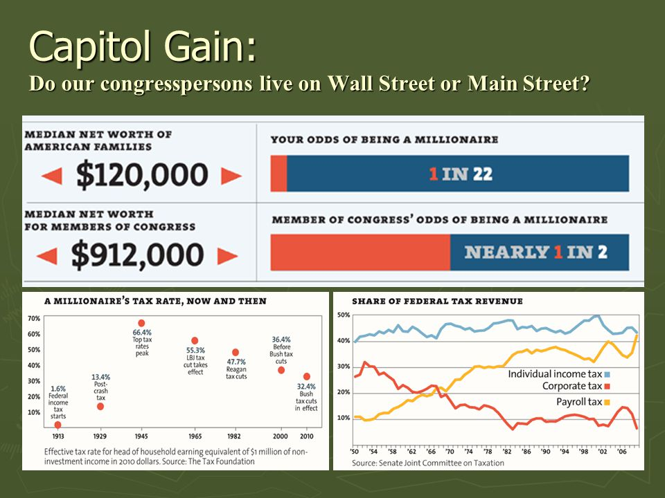 Capitol Gain: Do our congresspersons live on Wall Street or Main Street