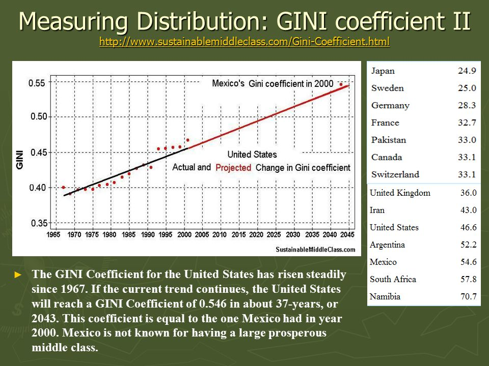 Measuring Distribution: GINI coefficient II http://www.sustainablemiddleclass.com/Gini-Coefficient.html http://www.sustainablemiddleclass.com/Gini-Coefficient.html ► ► The GINI Coefficient for the United States has risen steadily since 1967.