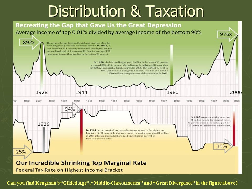 Distribution & Taxation Can you find Krugman's Gilded Age , Middle-Class America and Great Divergence in the figure above