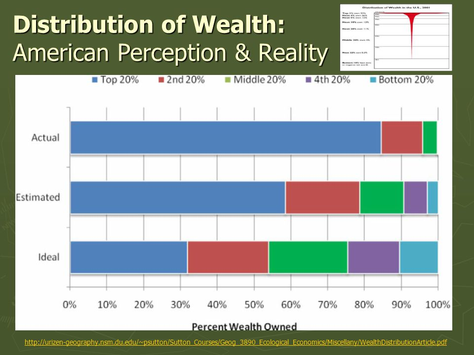 Distribution of Wealth: American Perception & Reality http://urizen-geography.nsm.du.edu/~psutton/Sutton_Courses/Geog_3890_Ecological_Economics/Miscellany/WealthDistributionArticle.pdf