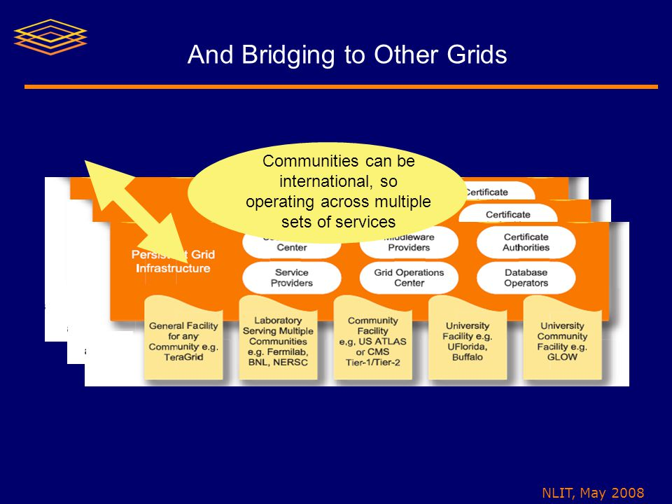 NLIT, May 2008 And Bridging to Other Grids Communities can be international, so operating across multiple sets of services