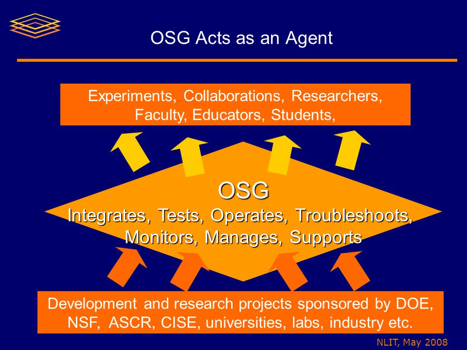 NLIT, May 2008 OSG Acts as an Agent OSG Integrates, Tests, Operates, Troubleshoots, Monitors, Manages, Supports Development and research projects sponsored by DOE, NSF, ASCR, CISE, universities, labs, industry etc.