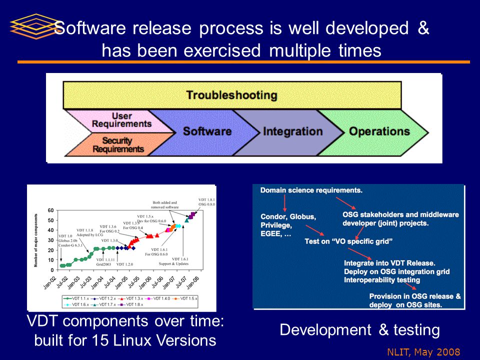 NLIT, May 2008 Software release process is well developed & has been exercised multiple times VDT components over time: built for 15 Linux Versions De