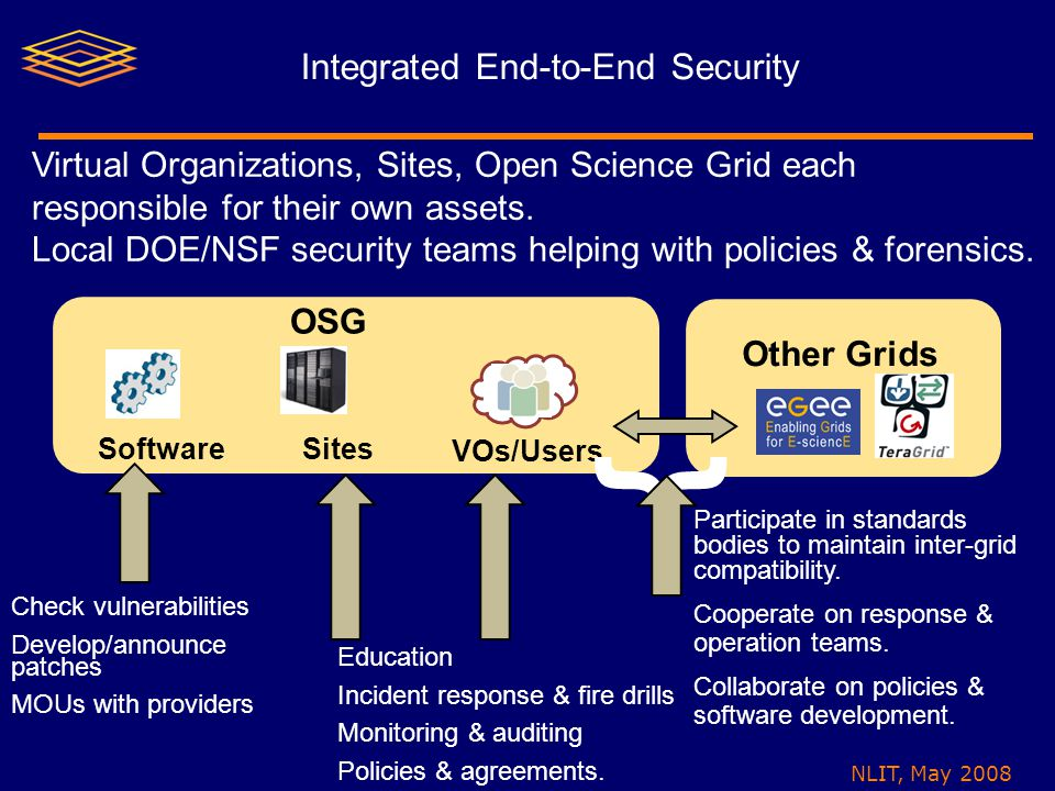 NLIT, May 2008 Integrated End-to-End Security OSG Other Grids SoftwareSites VOs/Users Education Incident response & fire drills Monitoring & auditing