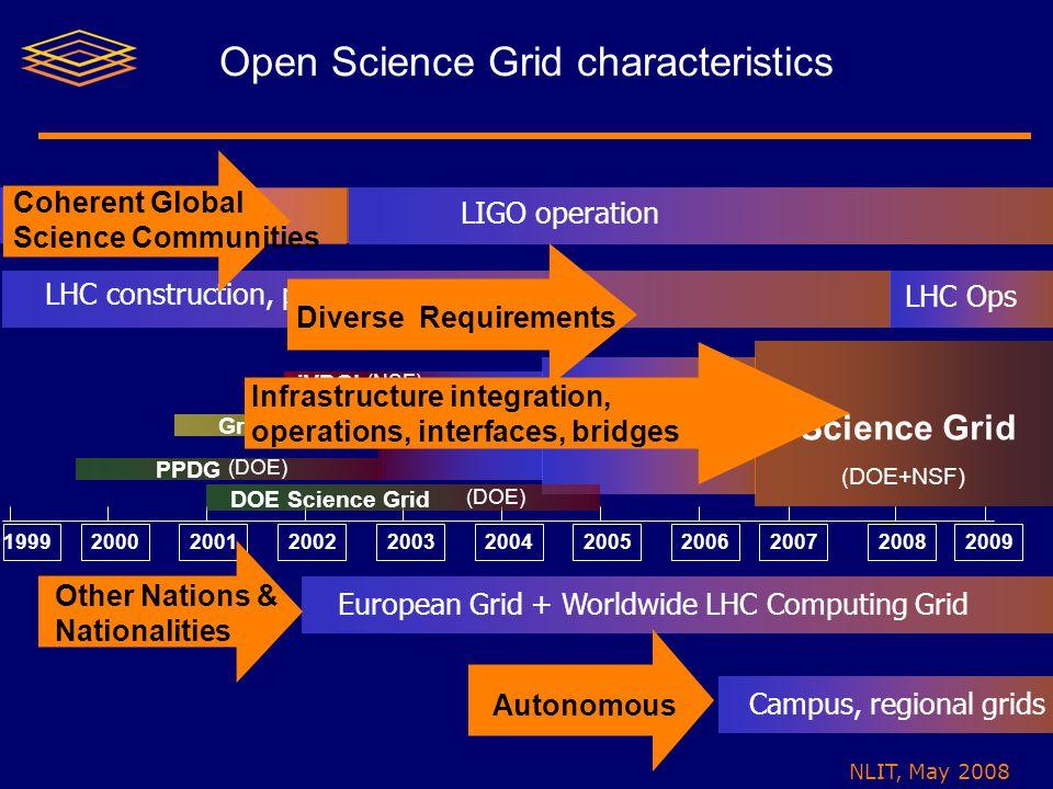 NLIT, May 2008 Open Science Grid characteristics 1999200020012002200520032004200620072008 2009 PPDG GriPhyN iVDGL TrilliumGrid3 Open Science Grid (DOE) (DOE+NSF) (NSF) Campus, regional grids LHC Ops LHC construction, preparation LIGO operation LIGO preparation European Grid + Worldwide LHC Computing Grid DOE Science Grid (DOE) Other Nations & Nationalities Coherent Global Science Communities Infrastructure integration, operations, interfaces, bridges Autonomous Diverse Requirements