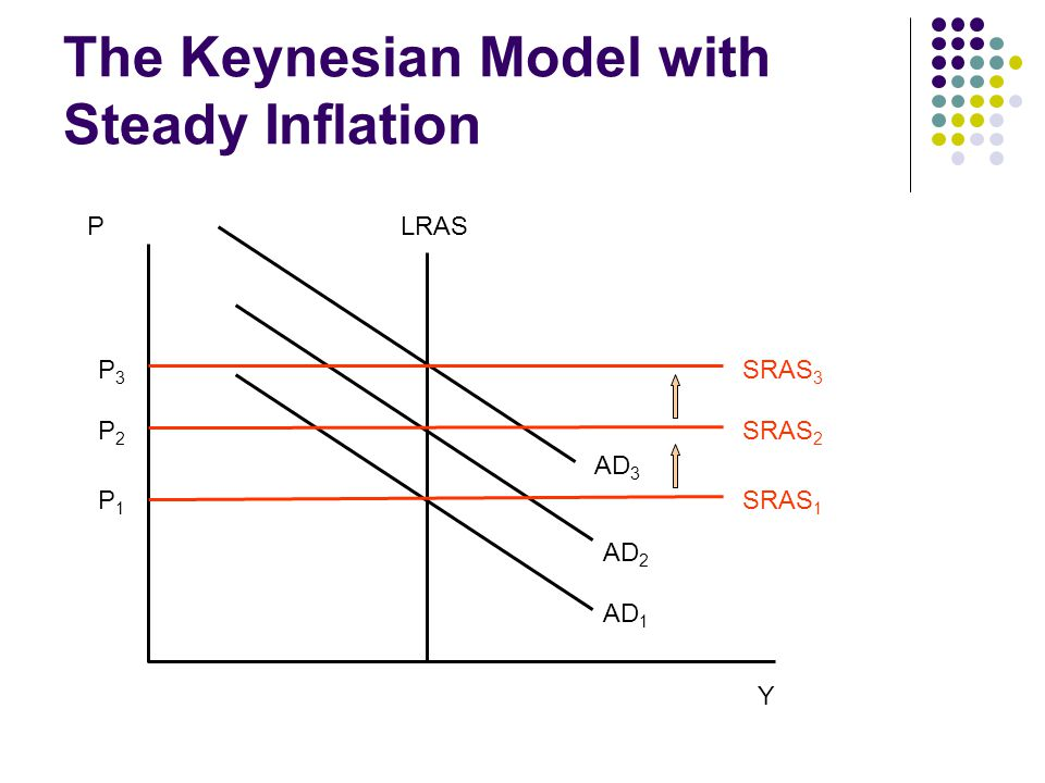 The Keynesian Model with Steady Inflation LRAS AD 1 AD 3 AD 2 P3P3 P1P1 P2P2 SRAS 1 SRAS 3 SRAS 2 P Y