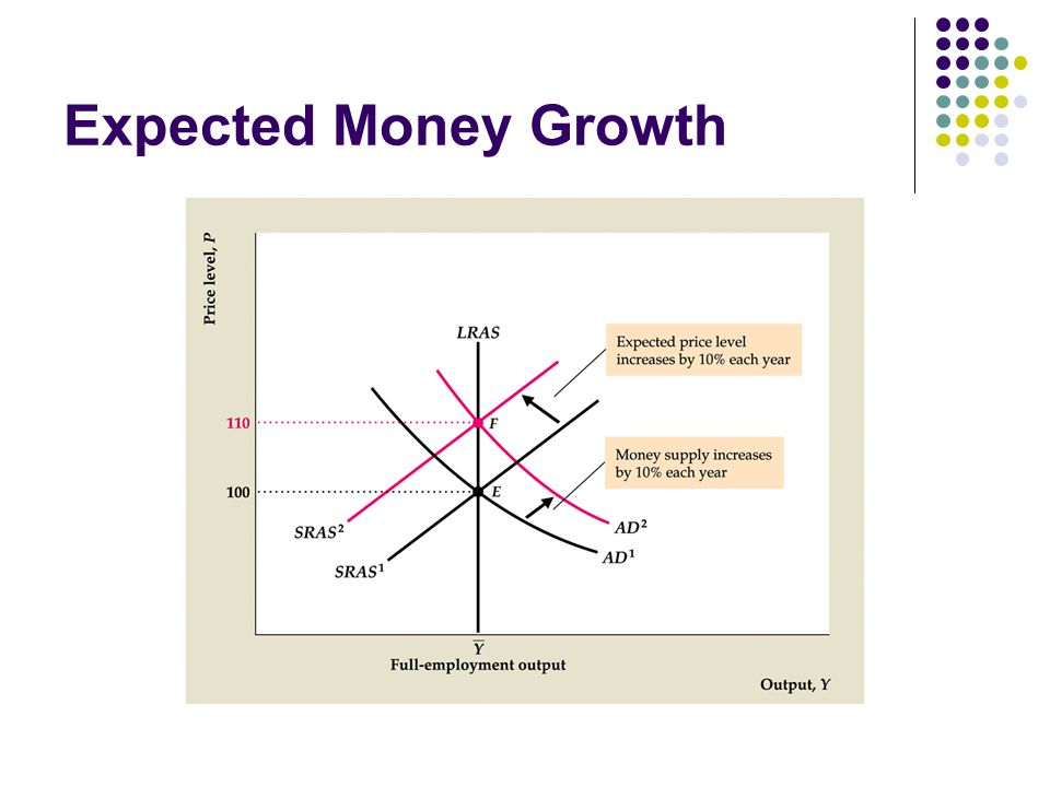 Expected Money Growth