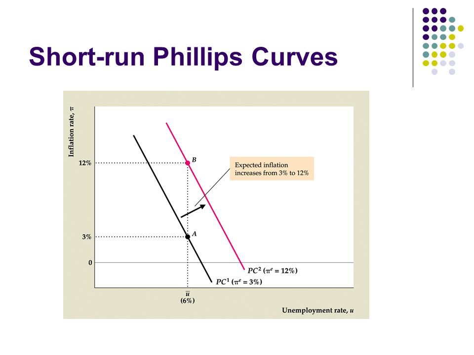 Short-run Phillips Curves