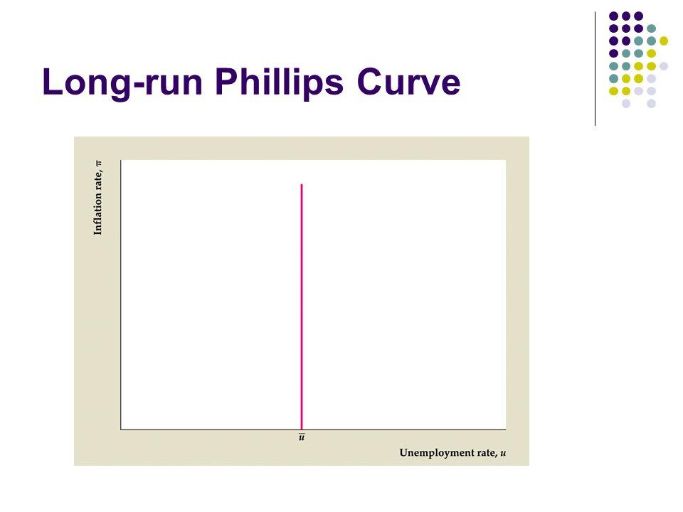Long-run Phillips Curve