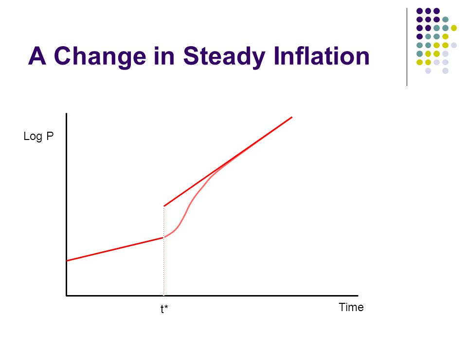 A Change in Steady Inflation Log P Time t*