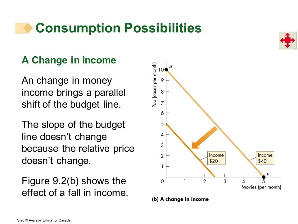 A Change in Income An change in money income brings a parallel shift of the budget line. The slope of the budget line doesn't change because the relat