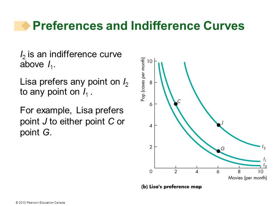 I 2 is an indifference curve above I 1. Lisa prefers any point on I 2 to any point on I 1. For example, Lisa prefers point J to either point C or poin