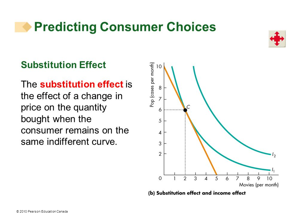© 2010 Pearson Education Canada Substitution Effect The substitution effect is the effect of a change in price on the quantity bought when the consume