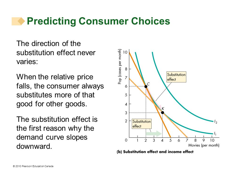 © 2010 Pearson Education Canada The direction of the substitution effect never varies: When the relative price falls, the consumer always substitutes