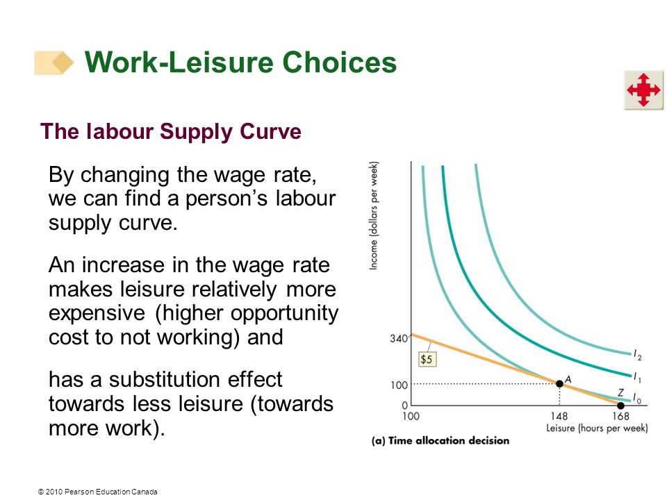 © 2010 Pearson Education Canada The labour Supply Curve By changing the wage rate, we can find a person's labour supply curve. An increase in the wage