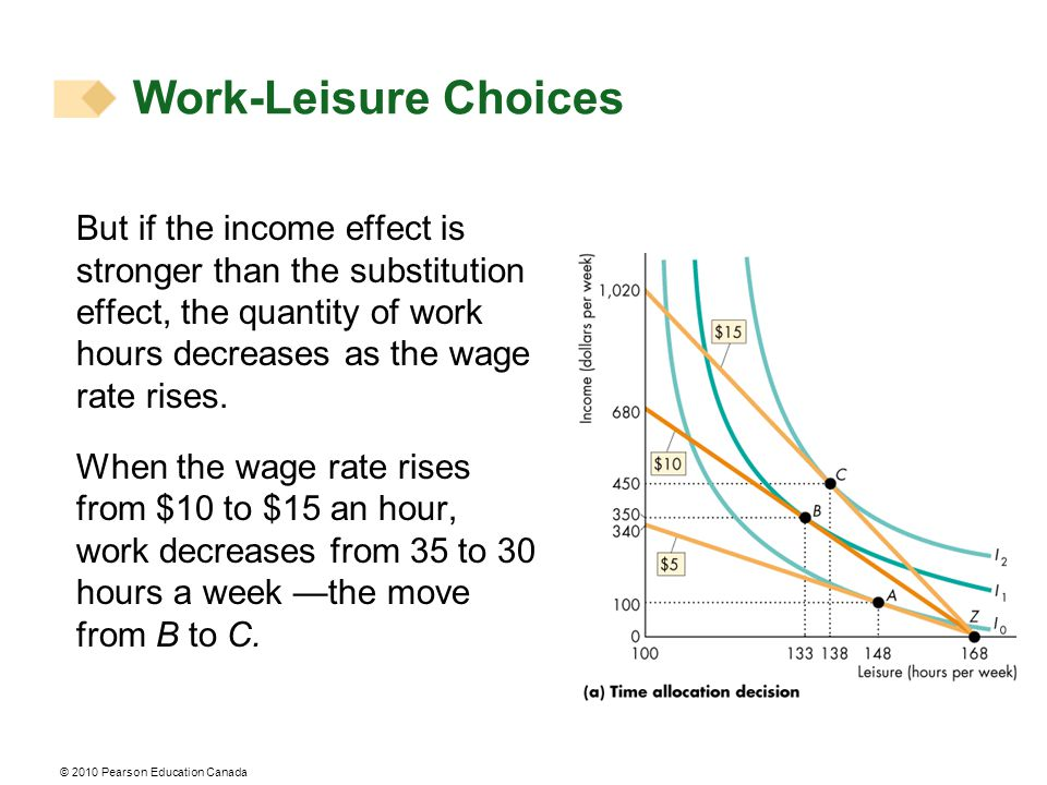 © 2010 Pearson Education Canada But if the income effect is stronger than the substitution effect, the quantity of work hours decreases as the wage ra