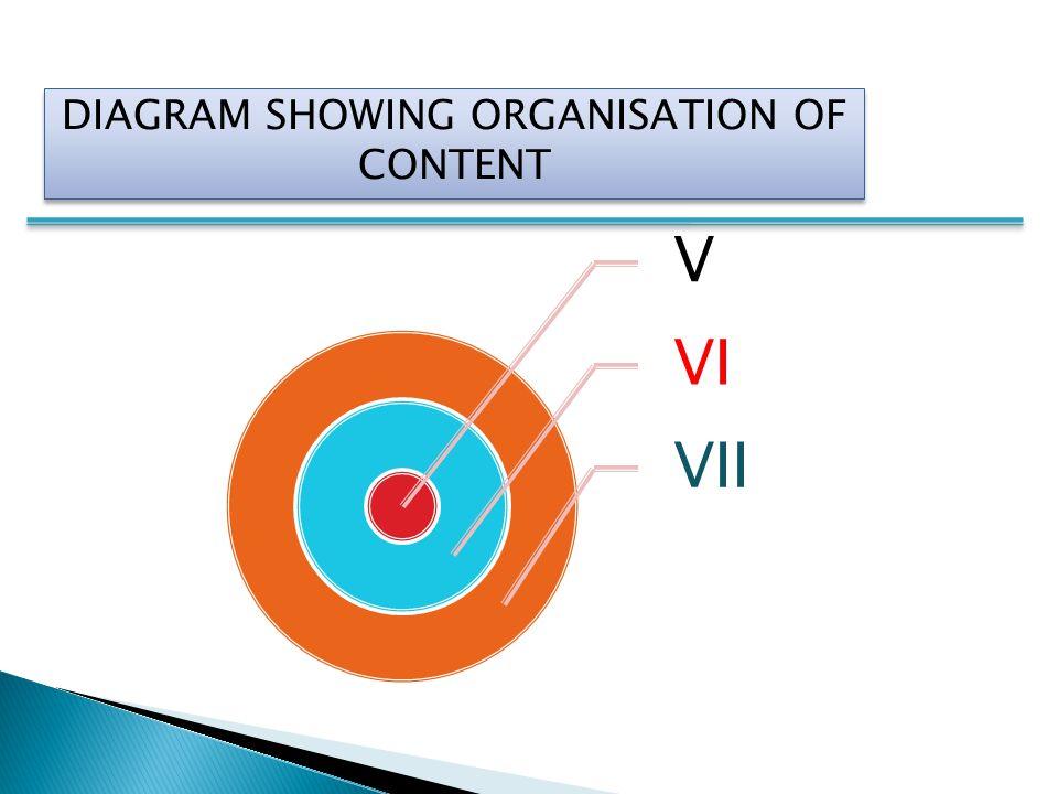 V VI VII DIAGRAM SHOWING ORGANISATION OF CONTENT