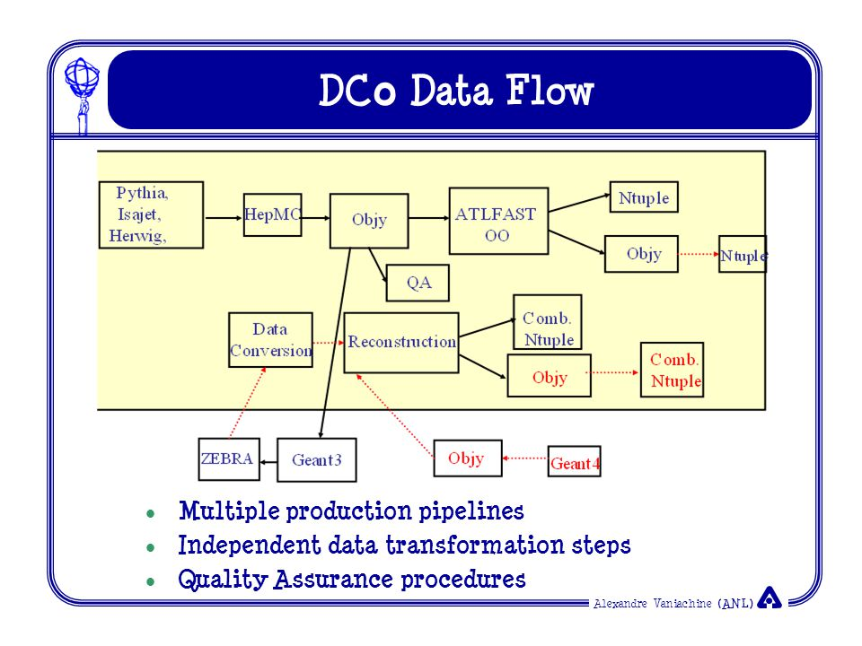 Alexandre Vaniachine (ANL) DC 0 Data Flow Multiple production pipelines Independent data transformation steps Quality Assurance procedures