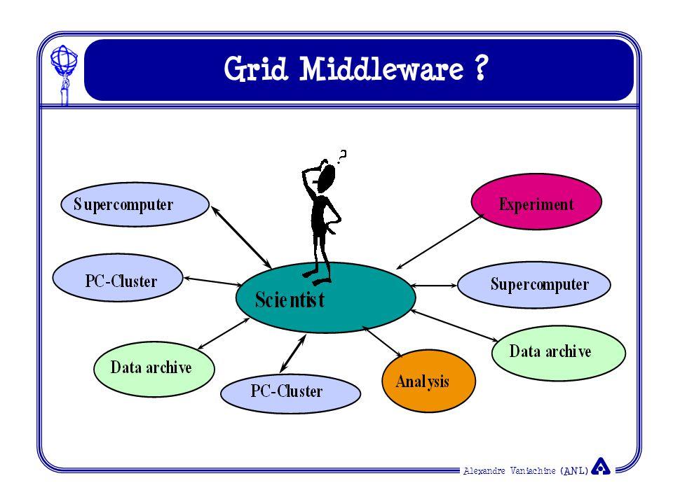 Alexandre Vaniachine (ANL) Grid Middleware