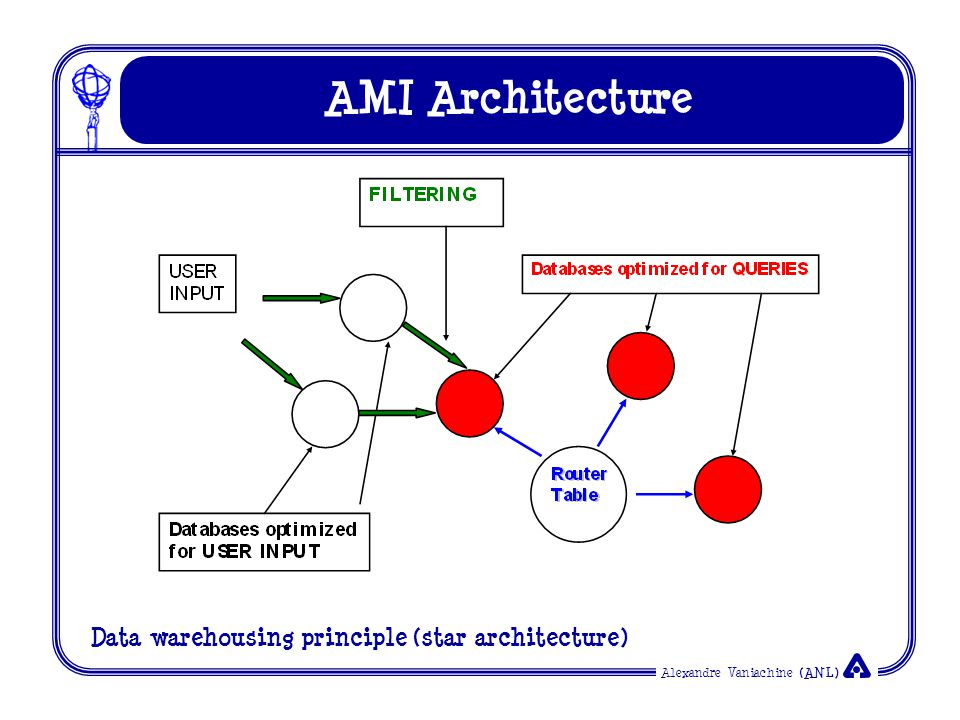 Alexandre Vaniachine (ANL) AMI Architecture Data warehousing principle (star architecture)