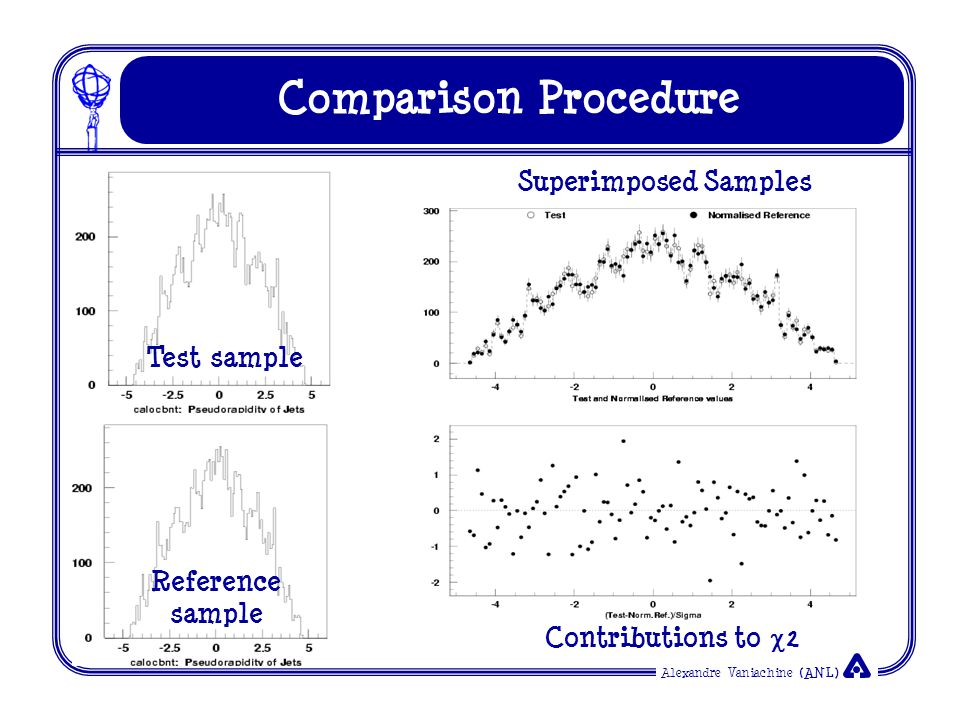 Alexandre Vaniachine (ANL) Comparison Procedure Test sample Reference sample Superimposed Samples Contributions to  2
