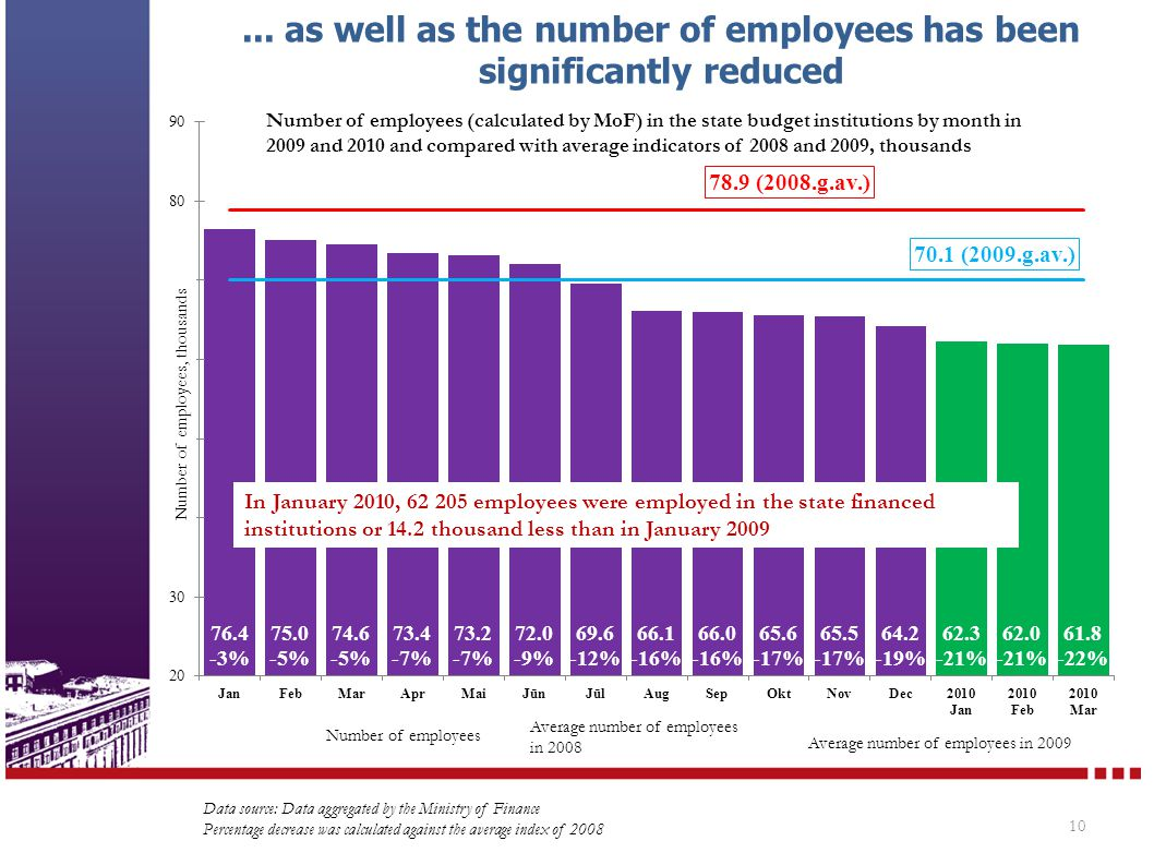 ... as well as the number of employees has been significantly reduced 10 Data source: Data aggregated by the Ministry of Finance Percentage decrease w