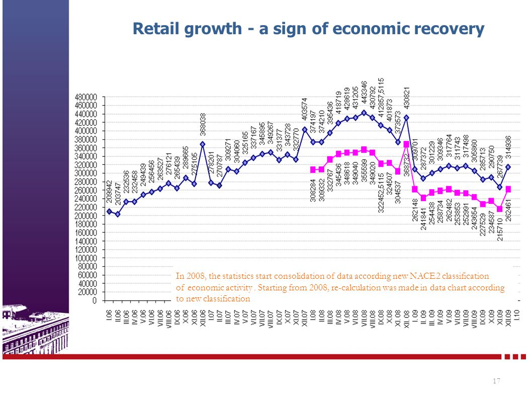 Retail growth - a sign of economic recovery 17 In 2008, the statistics start consolidation of data according new NACE2 classification of economic acti