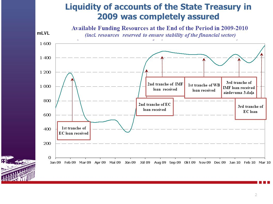 Liquidity of accounts of the State Treasury in 2009 was completely assured 2 Available Funding Resources at the End of the Period in 2009-2010 (incl.