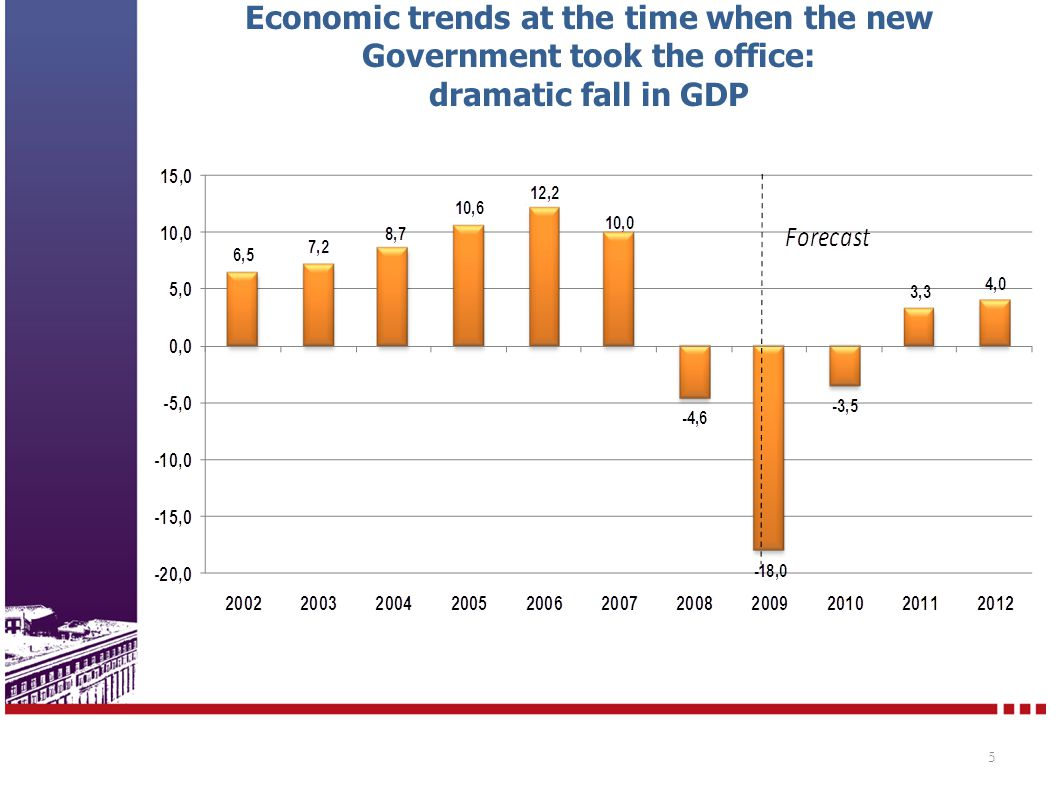 Economic trends at the time when the new Government took the office: dramatic fall in GDP 5