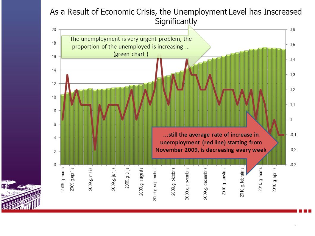 As a Result of Economic Crisis, the Unemployment Level has Inscreased Significantly 7