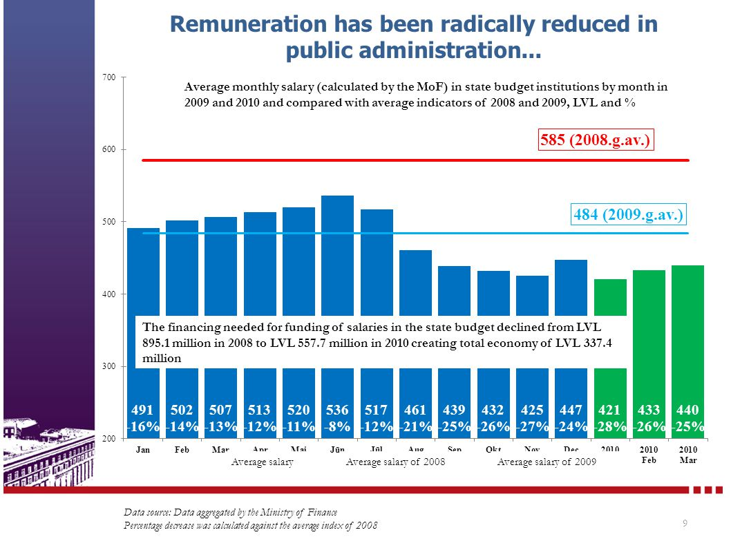 Remuneration has been radically reduced in public administration... 9 Data source: Data aggregated by the Ministry of Finance Percentage decrease was