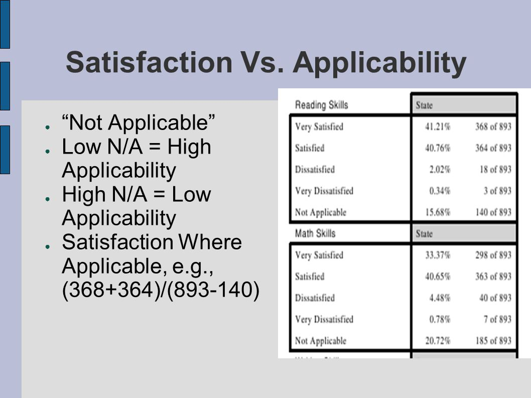 Satisfaction Vs.