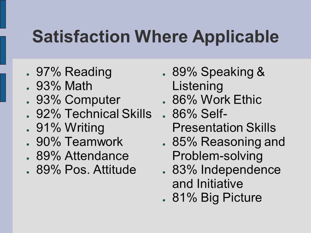 Satisfaction Where Applicable ● 97% Reading ● 93% Math ● 93% Computer ● 92% Technical Skills ● 91% Writing ● 90% Teamwork ● 89% Attendance ● 89% Pos.