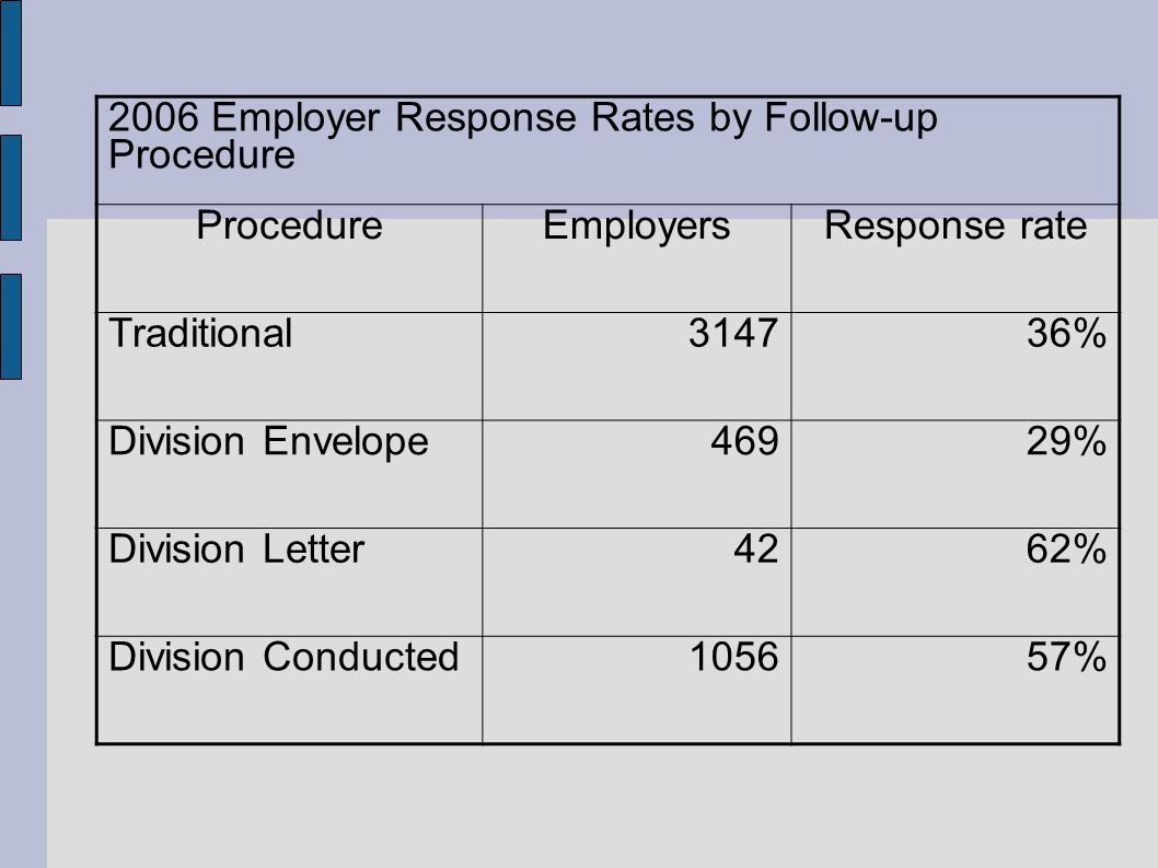2006 Employer Response Rates by Follow-up Procedure ProcedureEmployersResponse rate Traditional314736% Division Envelope46929% Division Letter4262% Division Conducted105657%