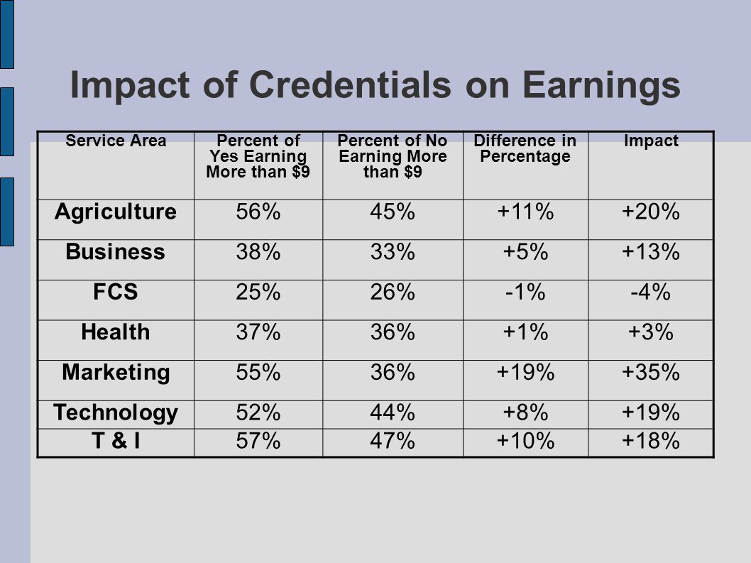 Impact of Credentials on Earnings Service AreaPercent of Yes Earning More than $9 Percent of No Earning More than $9 Difference in Percentage Impact Agriculture56%45%+11%+20% Business38%33%+5%+13% FCS25%26%-1%-4% Health37%36%+1%+3% Marketing55%36%+19%+35% Technology52%44%+8%+19% T & I57%47%+10%+18%