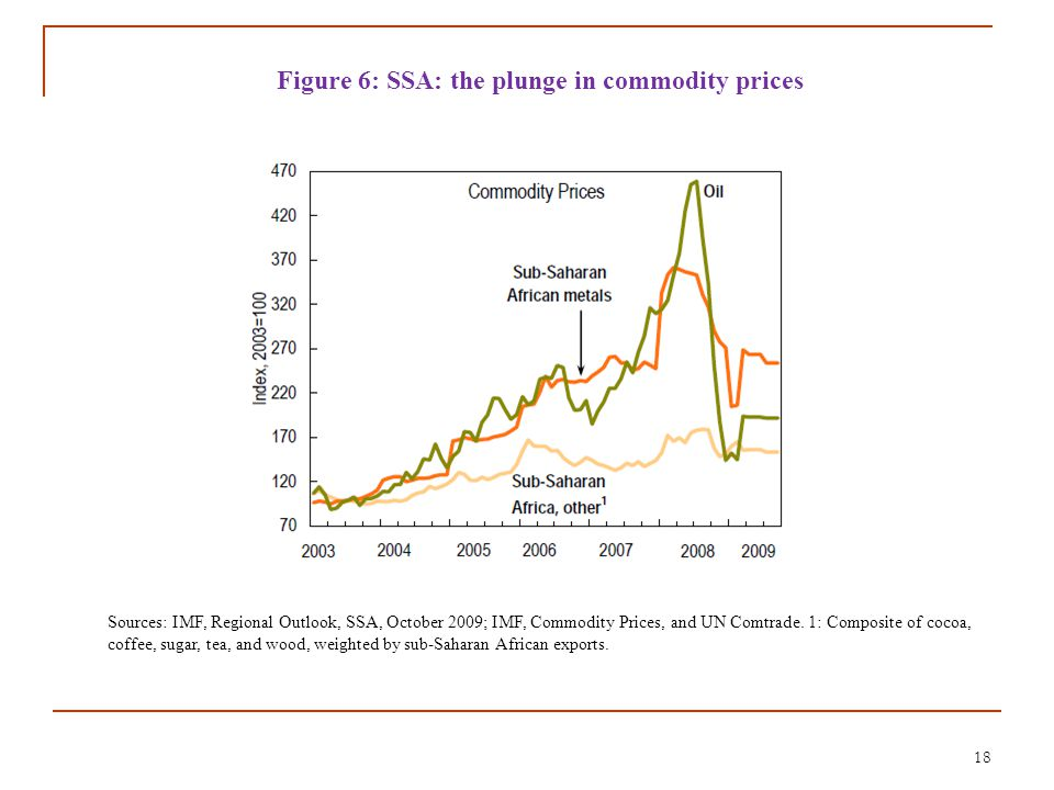 18 Figure 6: SSA: the plunge in commodity prices Sources: IMF, Regional Outlook, SSA, October 2009; IMF, Commodity Prices, and UN Comtrade. 1: Composi