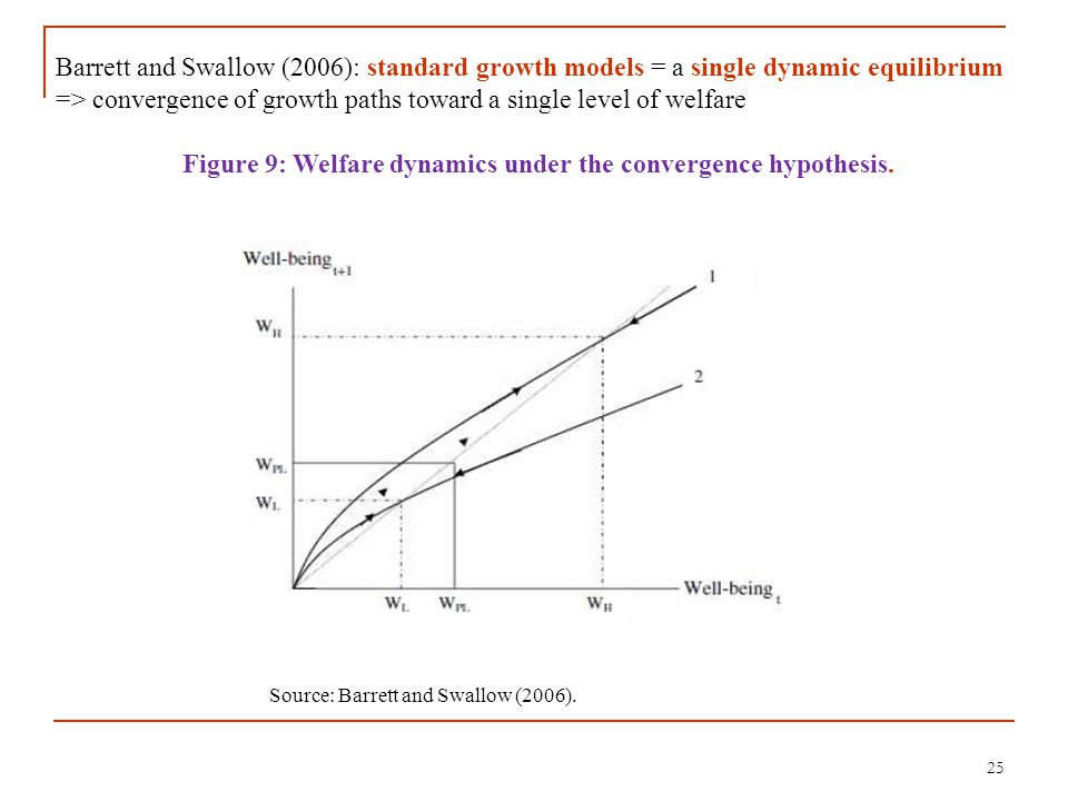 25 Source: Barrett and Swallow (2006). Barrett and Swallow (2006): standard growth models = a single dynamic equilibrium => convergence of growth path