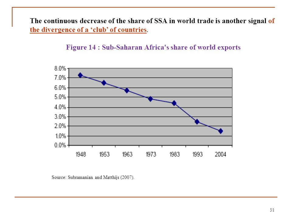 51 The continuous decrease of the share of SSA in world trade is another signal of the divergence of a 'club' of countries. Figure 14 : Sub-Saharan Af