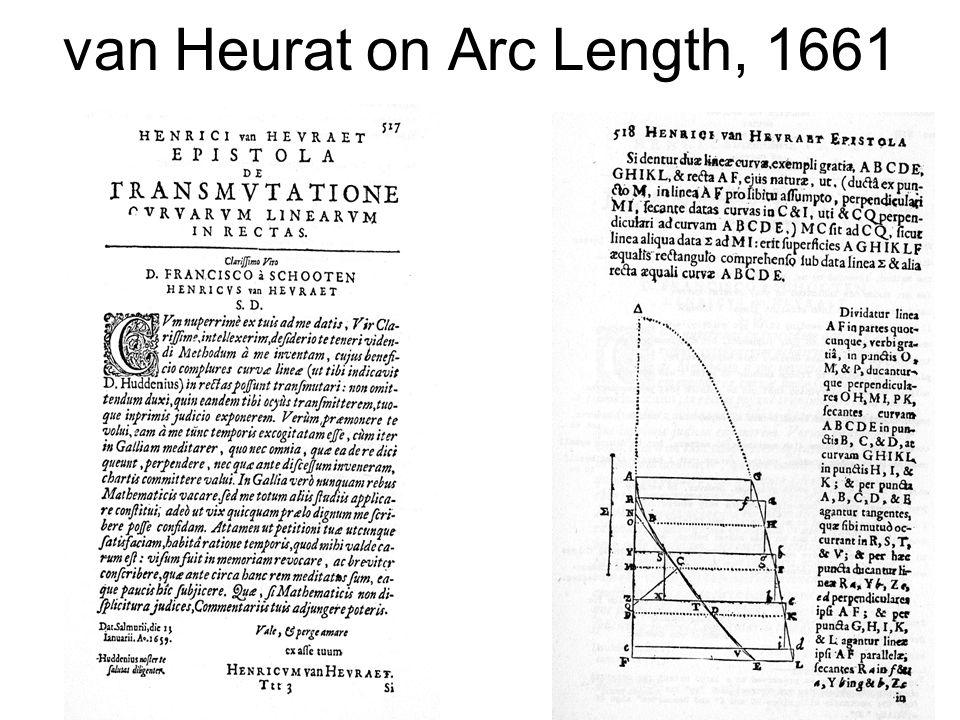 van Heurat on Arc Length, 1661