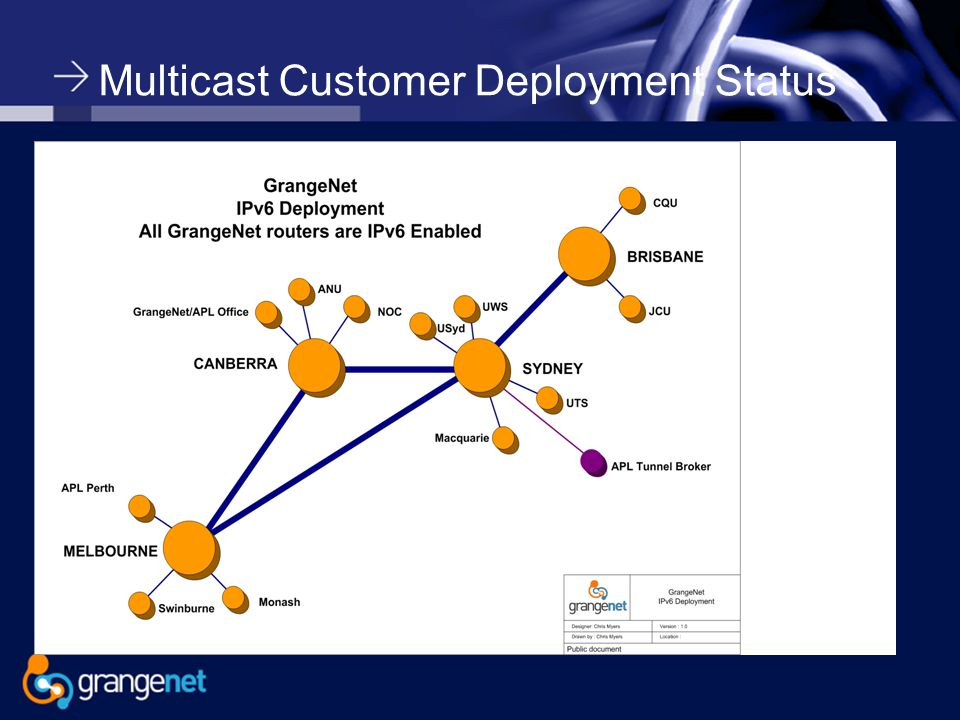 Multicast Customer Deployment Status