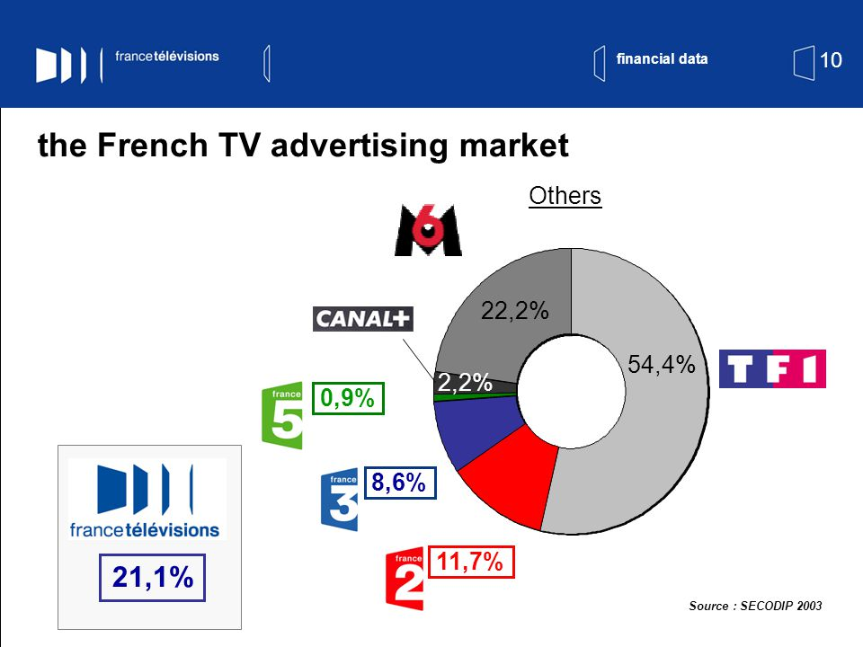 10 the French TV advertising market 54,4% 22,2% Others 0,9% 11,7% 8,6% 2,2% Source : SECODIP 2003 21,1% financial data